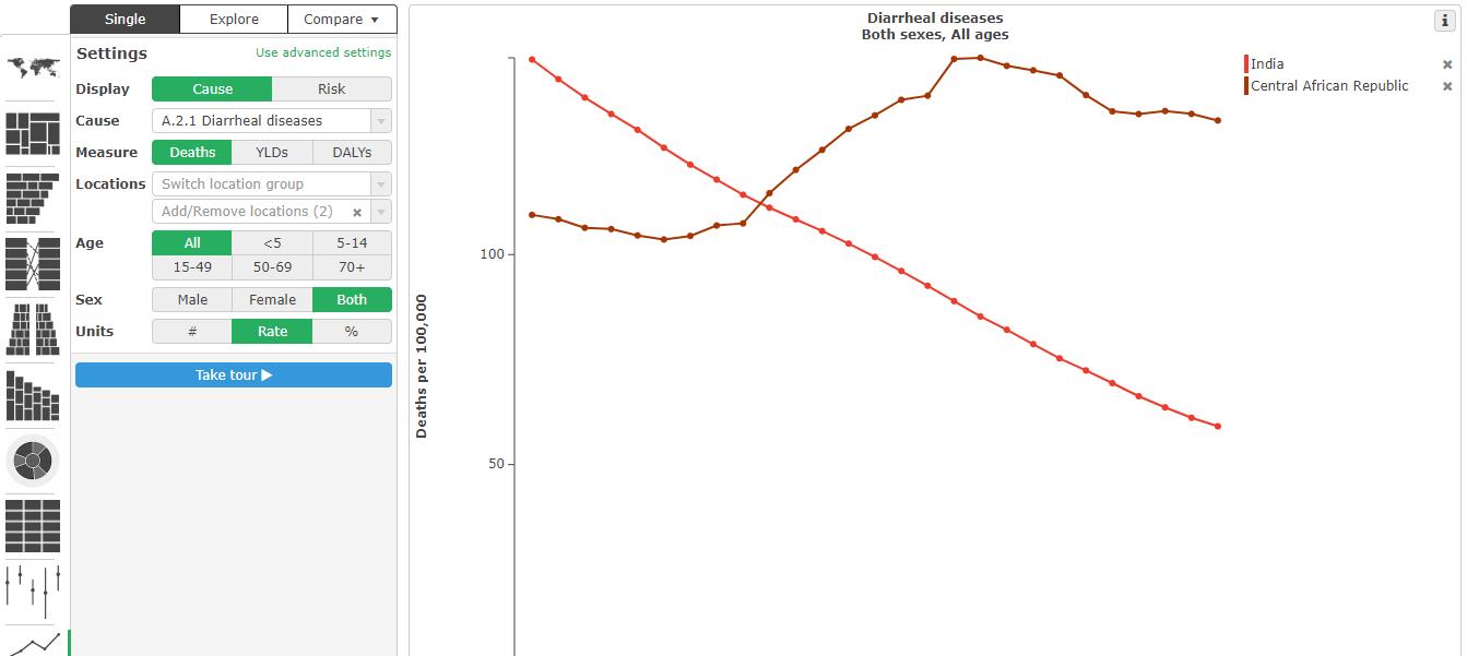 Health data compare tool
